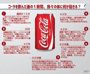 コカ・コーラを飲むとなにが起きるか