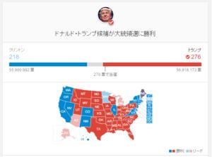 ドナルド・トランプが勝った!!